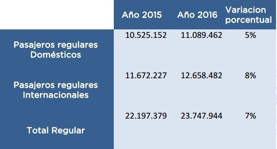 Pasajeros 2015_2016