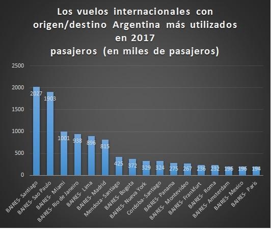 Rutas aereas internacionales desde Argentina