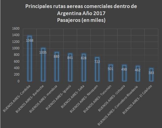 Tabla de rutas aereas comerciales de cabotaje 2017